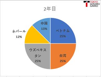 2%e5%b9%b4%e7%94%9f